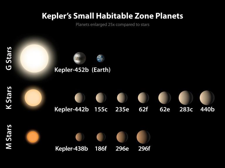 PIA19827-Kepler-SmallPlanets-HabitableZone-20150723.jpg
