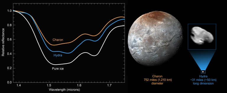 Pure-Ice_Hydra_Charon_Spectra-composite.jpg