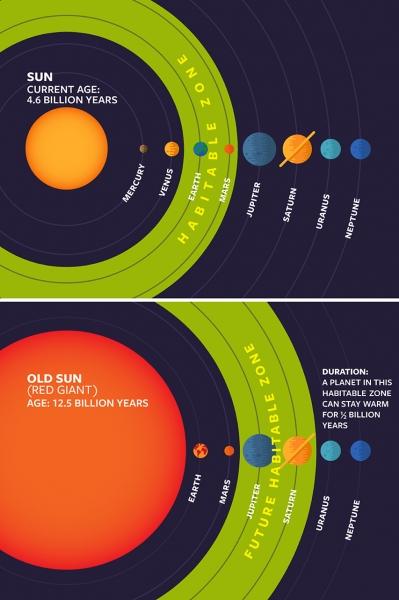 SUN_Habitable_Zones460.jpg