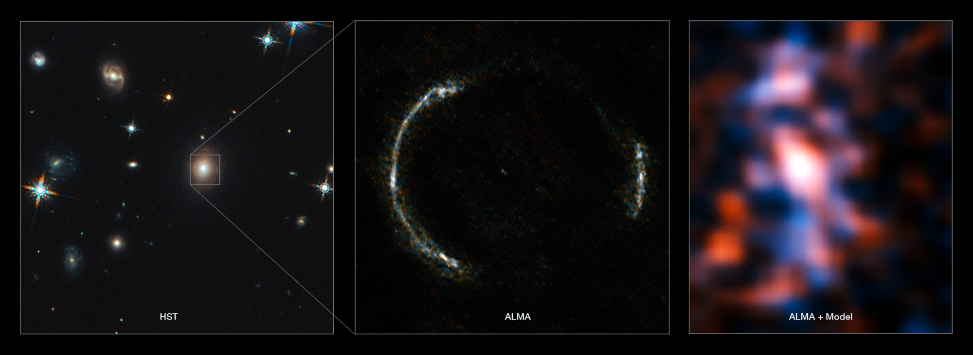 ALMA's Long Baseline Campaign has produced a spectacularly detailed image of a distant galaxy being gravitationally lensed, revealing star-forming regions — something that has never been seen before at this level of detail in a galaxy so remote. The new observations are far more detailed than any previously made of such a distant galaxy, including those made using the NASA/ESA Hubble Space Telescope, and reveal clumps of star formation in the galaxy equivalent to giant versions of the Orion Nebula. The left panel shows the foreground lensing galaxy (observed with Hubble), and the gravitationally lensed galaxy SDP.81, which forms an almost perfect Einstein Ring, is hardly visible. The middle image shows the sharp ALMA image of the Einstein ring, with the foreground lensing galaxy being invisible to ALMA. The resulting reconstructed image of the distant galaxy (right) using sophisticated models of the magnifying gravitational lens, reveal fine structures within the ring that have never been seen before: Several dust clouds within the galaxy, which are thought to be giant cold molecular clouds, the birthplaces of stars and planets.