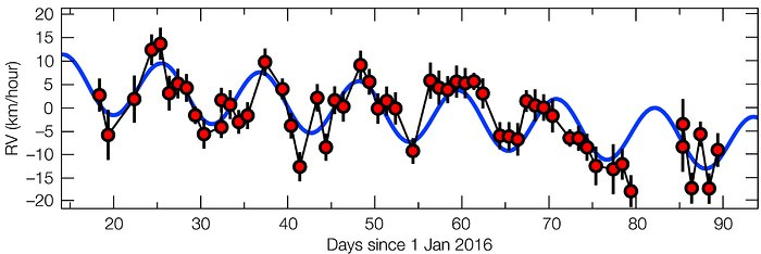 The motion of Proxima Centauri in 2016, revealing the fingerprin