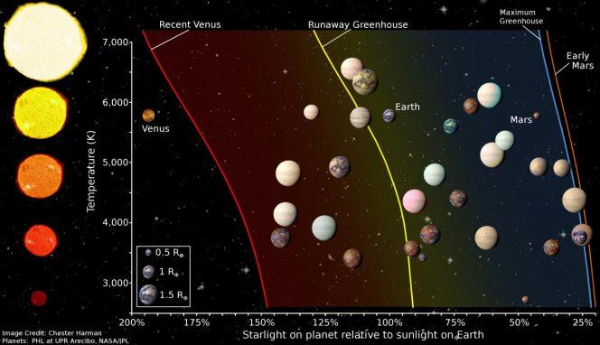 habitable-zones-664x382