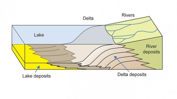 Marte-Schema-di-come-Gale-veniva-alimentato-dacqua-Credit-NASA-JPL-Caltech-MSSS-Imperial-College