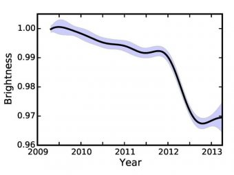 Andamento della luminosità di KIC 8462852 in funzione del tempo. La linea continua rappresenta la miglior stima della luminosità della stella ottenuta da Montet e Simon analizzando i dati di Kepler, mentre la regione ombreggiata rappresenta l'incertezza sulla misura. Gli autori trovano che la luminosità della stella è diminuita lentamente nel tempo fino all'inizio del 2012, quando è crollata rapidamente del 2% in sei mesi.