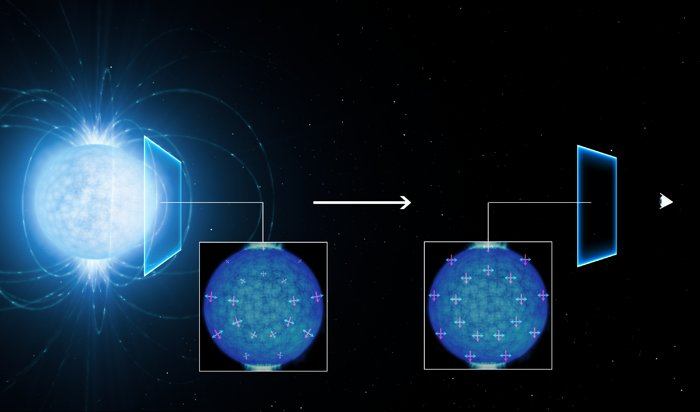 This artist's view shows how the light coming from the surface of a strongly magnetic neutron star (left) becomes linearly polarised as it travels through the vacuum of space close to the star on its way to the observer on Earth (right). The polarisation of the observed light in the extremely strong magnetic field suggests that the empty space around the neutron star is subject to a quantum effect known as vacuum birefringence, a prediction of quantum electrodynamics (QED). This effect was predicted in the 1930s but has not been observed before. The magnetic and electric field directions of the light rays are shown by the red and blue lines. Model simulations by Roberto Taverna (University of Padua, Italy) and Denis Gonzalez Caniulef (UCL/MSSL, UK) show how these align along a preferred direction as the light passes through the region around the neutron star. As they become aligned the light becomes polarised, and this polarisation can be detected by sensitive instruments on Earth.