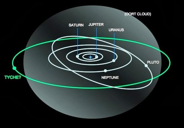 tyche-nasa-orbita