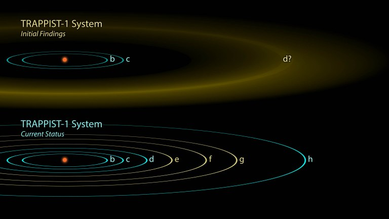 The first observations of the TRAPPIST-1 system reported in 2016 revealed three planets orbiting a small, red-dwarf star, though the exact location of the outermost one, was not well-determined (yellow band, top image). Follow-up observations with NASA's