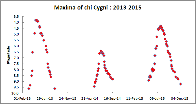 chiCyg_maxima_2013-15.png