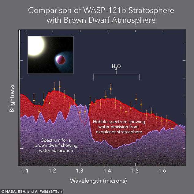 42E7865A00000578-4750748-Water_emissions_from_WASP_121b_s_upper_atmosphere_shows_it_has_a-a-57_1501682821160.jpg