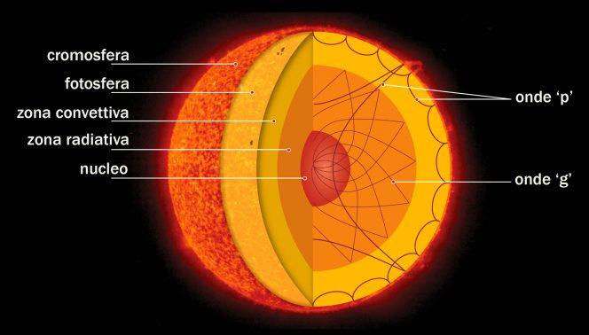 Solar_interior-664x378.jpg