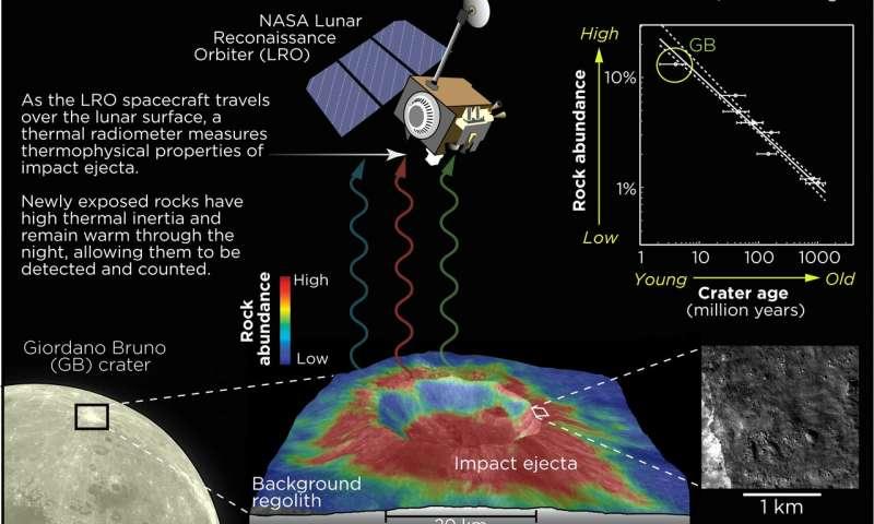 Con datazione radiometrica quanti anni ha la terra